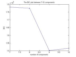 Plot of BIC of model using 7-10 components