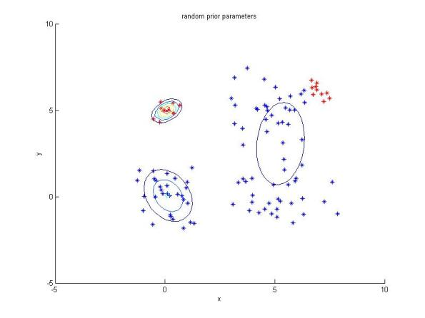 Resulting clusters for the newe dataset with new points (red) added using GMM with random initial parameters.